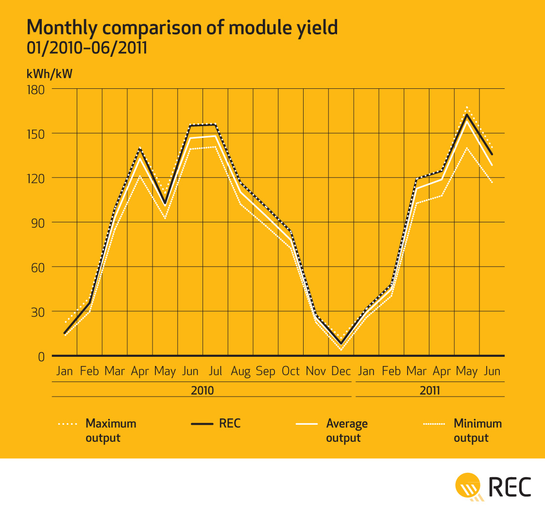 REC Photon test monthly module yield
